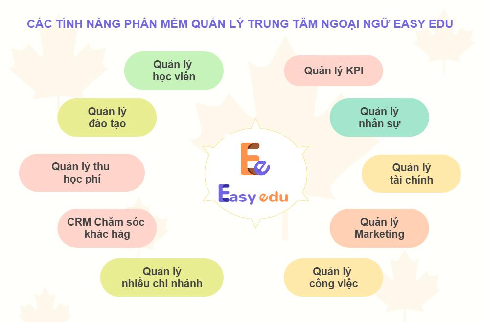 tính năng phần mềm quản lý trung tâm easy edu