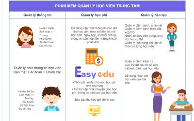 Phần mềm quản lý học viên trung tâm ngoại ngữ, ngoại khoá