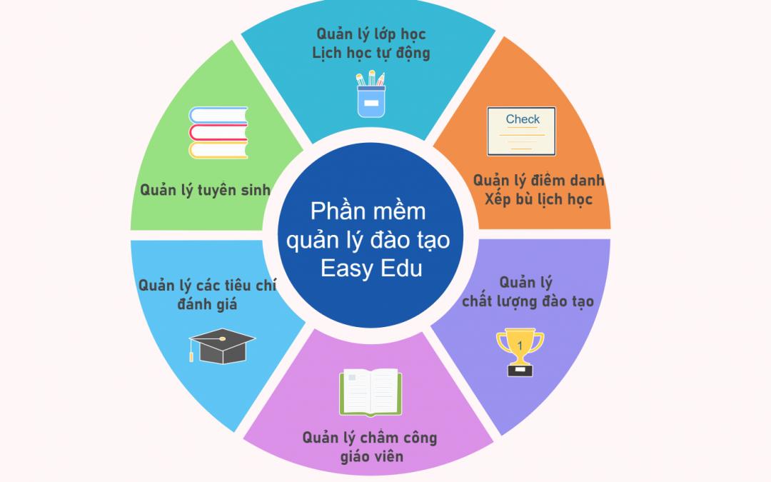 Phần mềm quản lý đào tạo Easy Edu